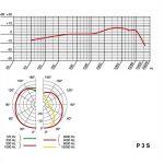 KG P3S - Microphone dynamique professionnel pour voix, guitare, instruments à vent de la marque AKG image 4 produit