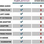 Kit de micro-cravate Purple Panda - Omnidirectionnel et électrostatique - Compatible avec iPhone, iPad, GoPro, DSLR, caméscope, zoom/enregistreur Tascam, PC, Macbook, Samsung, Android et smartphones de la marque image 4 produit
